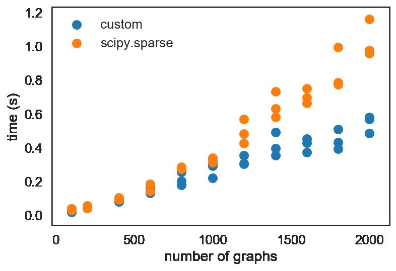 Optimizing Block Sparse Matrix Creation with Python - Eric J